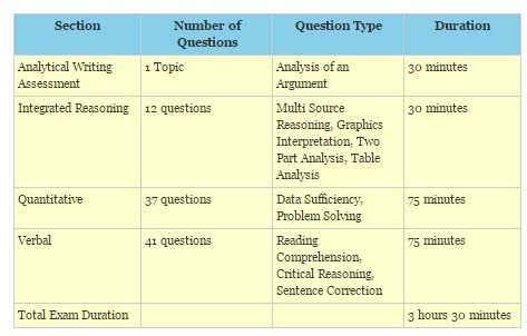 Mba Gmat Test Structure And Review by Structure Of Gmat 2018 2019 Student Forum