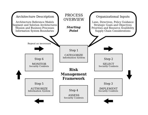 Enterprise Risk Management An Overview Tombrett Ie Information Security Risk Management Policy Template