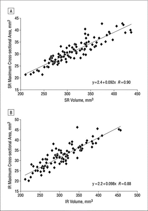 cross sectional correlation enhanced vertical rectus contractility by magnetic