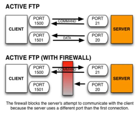 ftp data port enable ftp passive port range cpanel knowledgebase