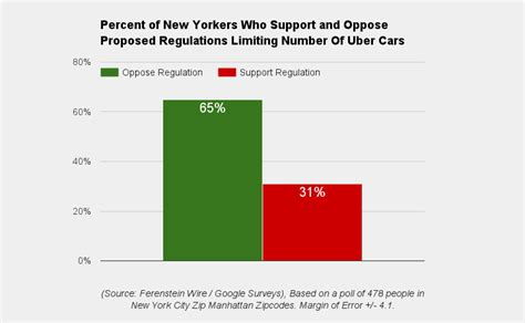 uber nyc phone number poll new yorkers overwhelmingly oppose uber regulations