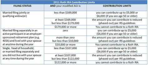 2013 401k contribution limit convert a 401k to a roth ira