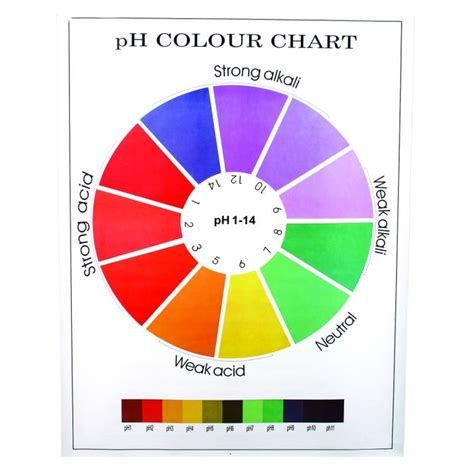 ph color chart ph colour chart