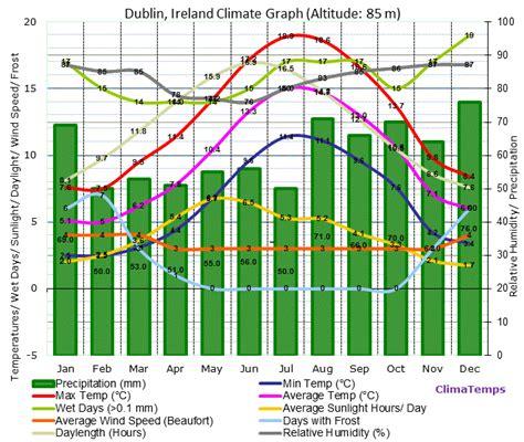 dublin weather october