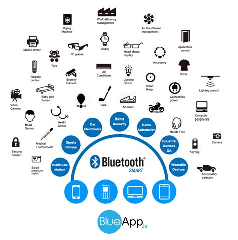 bluetooth smart bluetooth low energy ble bluetooth make your products smart with bluetooth smart vensi inc