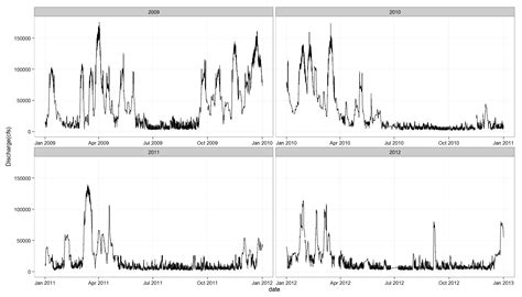 ggplot theme ylab ggplot2 display the x axis on ggplot as month only in r