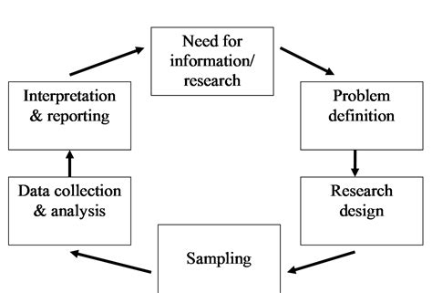 Define Methodology In A Research Paper by College Essays College Application Essays Methodology Of Research Definition