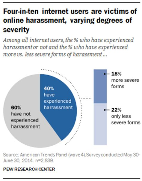 some key facts about v stiviano the woman at the center 5 facts about online harassment pew research center
