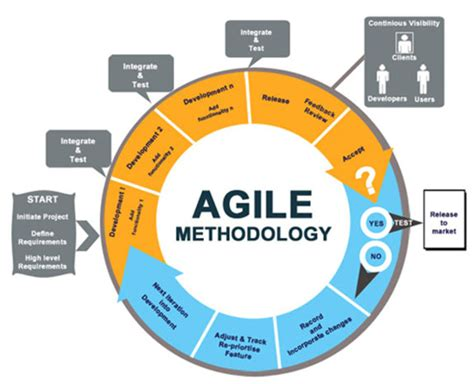the formal goodness of agile software architecture part software life cycle web development outsourcing it