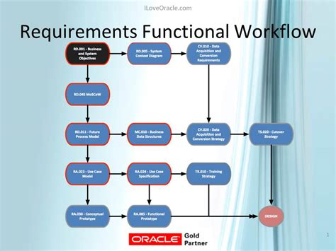 requirements workflow functional consultant launch formula requirements phase