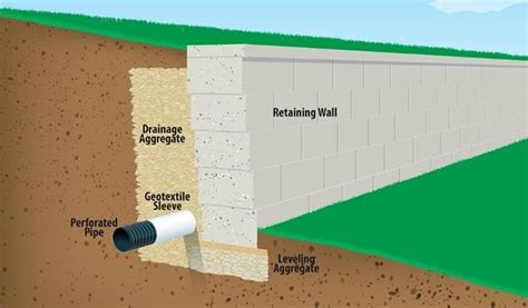 why retaining walls fail causes for retaining wall failure