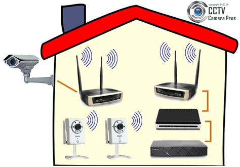 wireless outdoor security system what is the best wireless security system