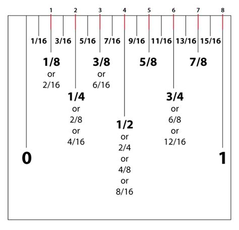 printable ruler divided into eighths show me 5 8 inch on a ruler google search sewing