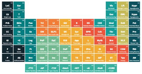 Sugar Periodic Table by Diabetes Periodic Table Diabetic Connect