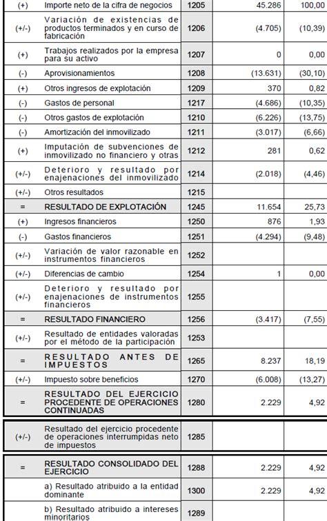 como son las alicuotas de ganancias 2016 c 243 mo analizar una cuenta de p 233 rdidas y ganancias parte i