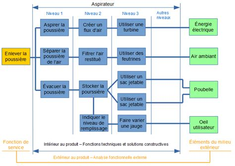 diagramme fast exemple jackadit
