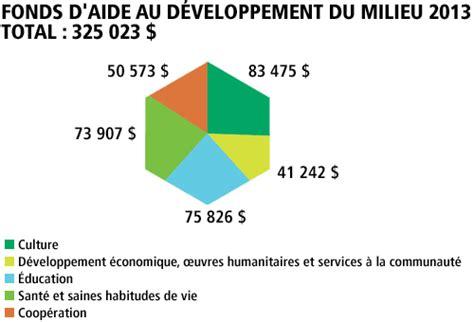 Lettre De Motivation Bénévolat Bibliothèque Application Form Formulaire De Demande Humanitaire