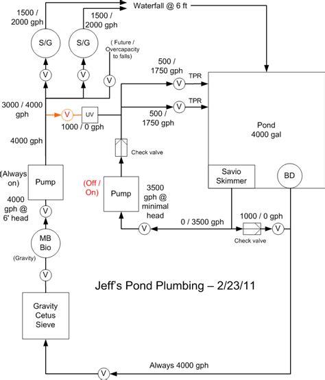 plumbing plan plumbing contractor