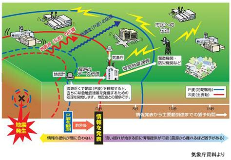 earthquake early warning system japan original earthquake early warning system