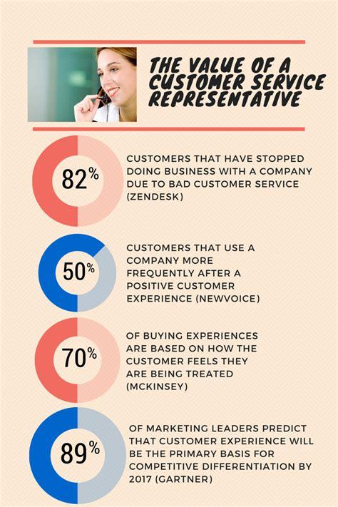 nail that customer service representative job interview