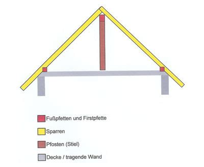 pfettendach mit liegendem stuhl pfettendach f 252 r gauben und gro 223 e dachfl 228 chenfenster