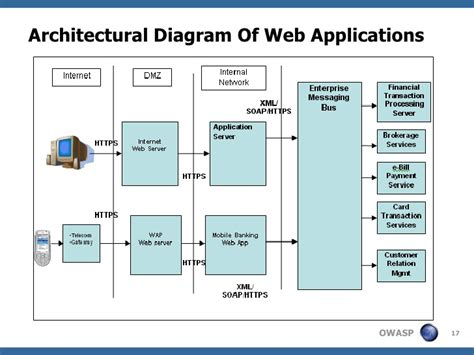 web application system architecture diagram presentation sso design security
