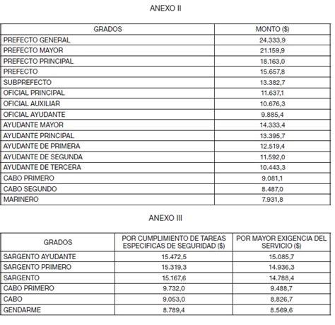 aumento prefectura 2016 aumento salarial a gendarmeria y prefectura 2016