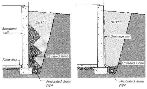 Basement Builders by Waterproofing And Drainage Building Substructures