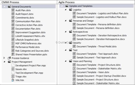 Embracing Scrum And Cmmi In Tfs 2012 Dotnetcurry Cmmi Project Plan Template