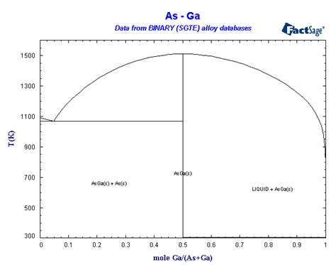 what is a binary phase diagram binary sgte alloy phase diagrams