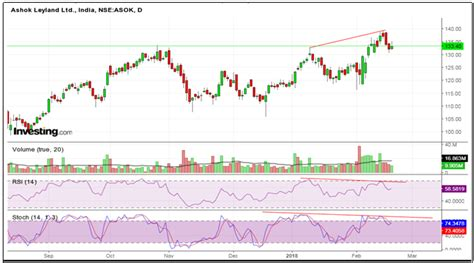 candlestick pattern of ashok leyland charts of the day 20 02 18 by elearnmarkets
