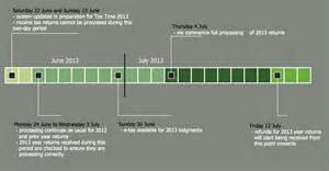 Electrical Floor Plan Software conceptdraw samples management timeline diagrams