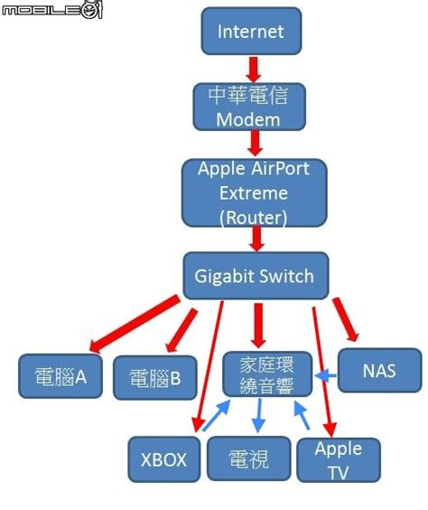 airport extreme is it a good gigabit switch 網路儲存裝置 家庭網絡之建構 apple airport extreme nas apple tv 電視