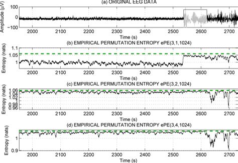 eeg pattern in math entropy free full text ordinal patterns entropy and eeg