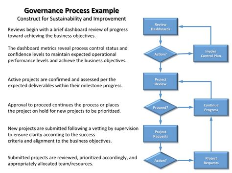 Insight Into It Project Governance Part 3 It Governance Template