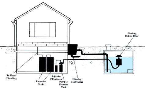 rainwater tank desing and installation handbook nov 08 rainwater water cistern tanks cistern water source