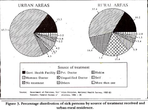 pattern of jobs in urban areas disease pattern health services utilization and cost of