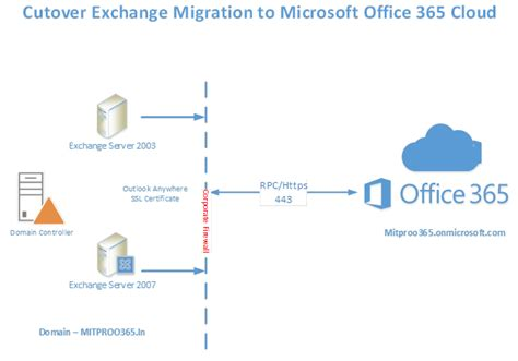 Office 365 Migration Guide Build Your Own Lab Deployment Migration To Microsoft