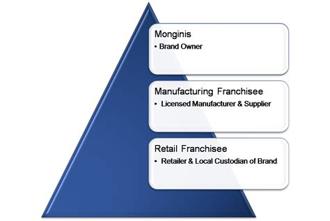franchise business model template franchise business model images frompo 1