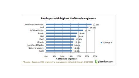 layout design engineer salary software engineer salary in usa colorado computer