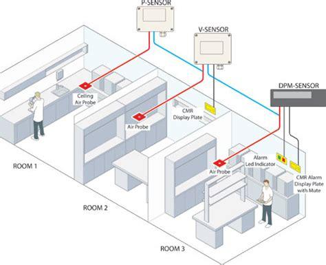negative airflow room displays