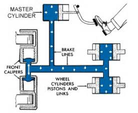 Brake System How It Works Automobile Brakes A Course On How They Work