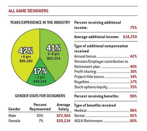game design salary game design salary 2011 g33k stuff pinterest