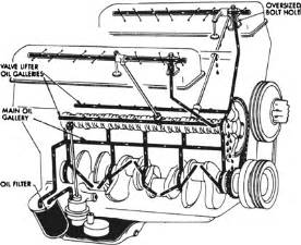 chevy 350 engine diagram valve get free image about wiring diagram