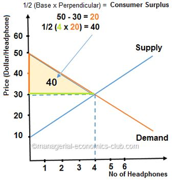 consumer surplus importance for managers