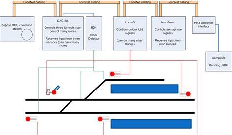 jmri layout editor clinic jmri uk signalling hardware