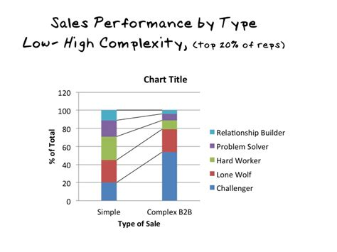 sold the of relationship sales books the challenger sale book review