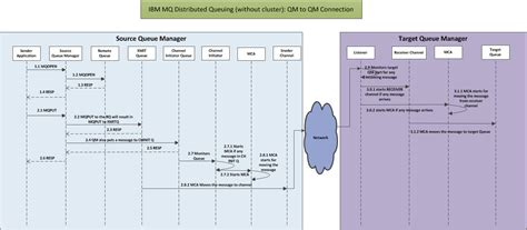 layout design and queue management ibm mq send message from one queue manager to another