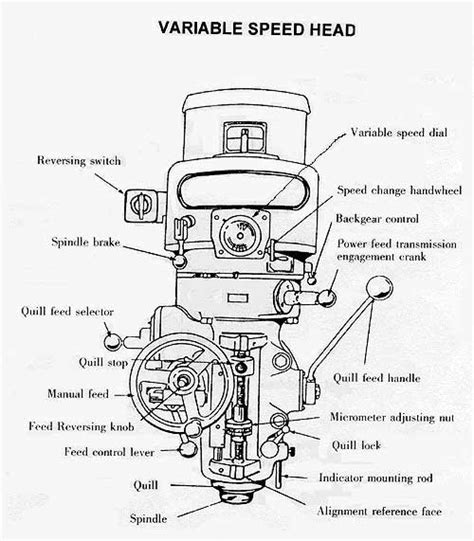 milling machine parts diagram how to use a milling machine