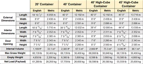 40 Feet In Meters by Dimensions And Specs Reliable Containers